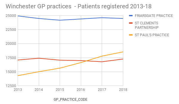 Chart showing patients registered at the 3 Winchester GP practice: ,Friarsgate, St Clements and St Paul's. Shows St Paul's has overtaken St Clement's