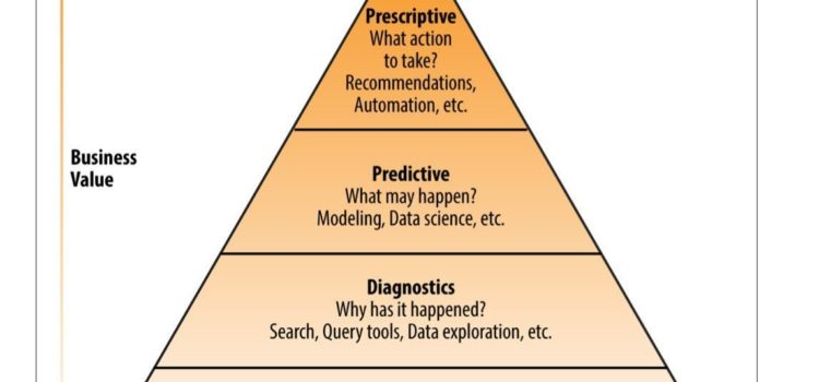 Analytics value escalator showing from bottom of pyramid to top: lowest value descriptive analytics, then diagnostic analytics, then predicitive analytics and at the top, with the highest value, predictive analytics