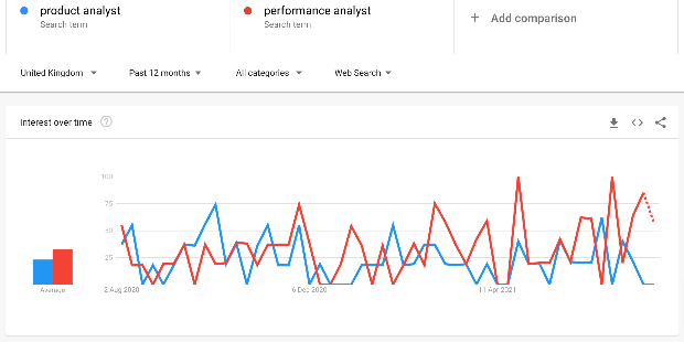 Line graph showing popularity of search terms from Google trends: product analyst and performance analyst.