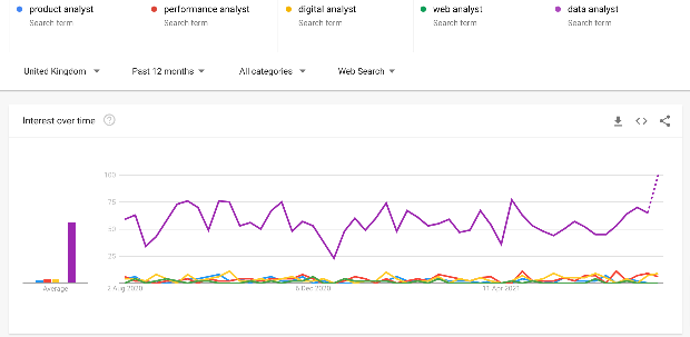 Line graph showing popularity of search terms from Google trends: product analyst, performance analyst, digital analyst, web analyst and data-analyst. Data analyst is most popular by far.